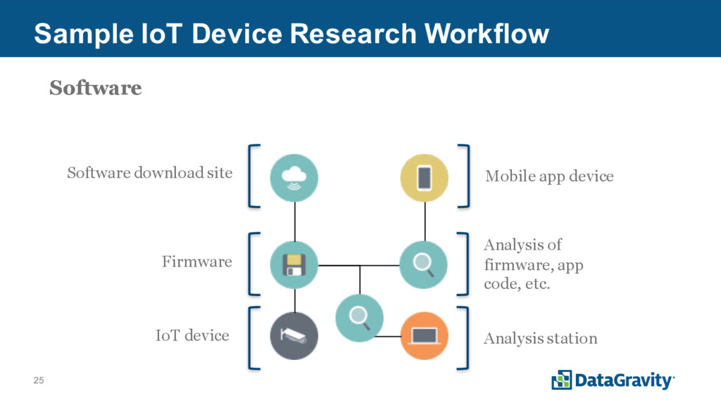 25 Sample IoT Device Research Workflow Firmware...