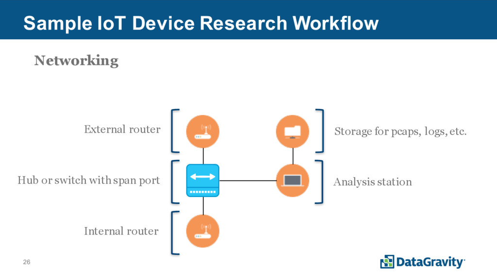 26 Sample IoT Device Research Workflow Hub or s...