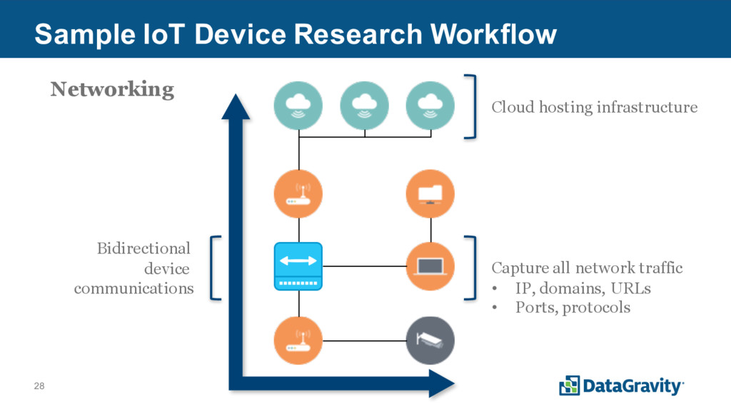 28 Sample IoT Device Research Workflow Cloud ho...