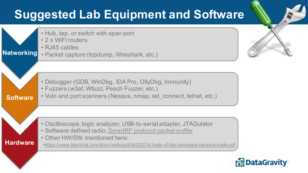 31 Suggested Lab Equipment and Software Network...