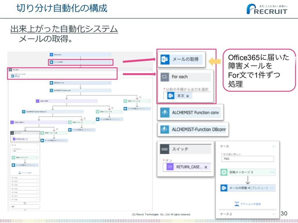 切り分け⾃動化の構成 30 (C) Recruit Technologies Co., Ltd...