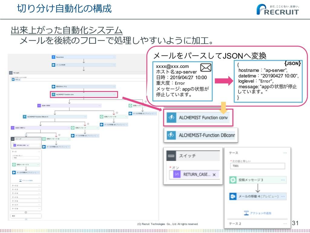 切り分け⾃動化の構成 31 (C) Recruit Technologies Co., Ltd...