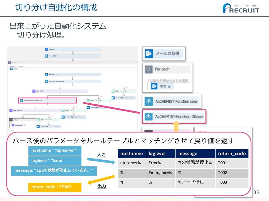 切り分け⾃動化の構成 32 (C) Recruit Technologies Co., Ltd...