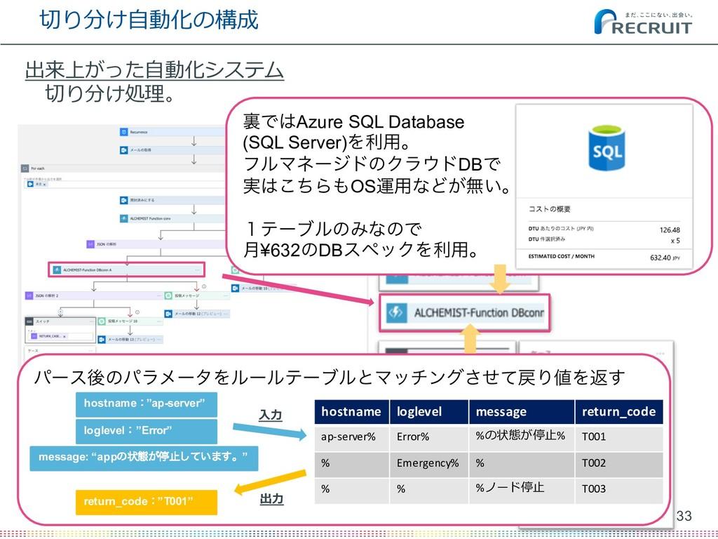 切り分け⾃動化の構成 33 (C) Recruit Technologies Co., Ltd...