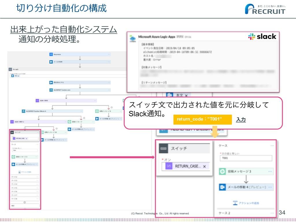 切り分け⾃動化の構成 34 (C) Recruit Technologies Co., Ltd...