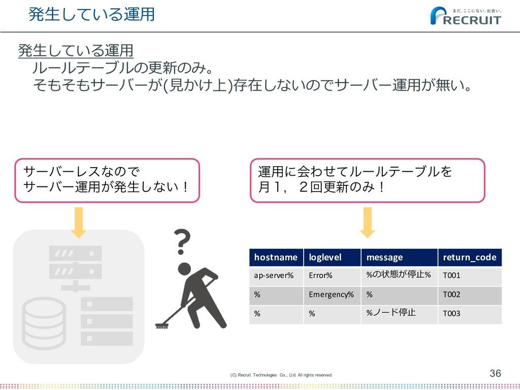 発⽣している運⽤ 36 (C) Recruit Technologies Co., Ltd. ...