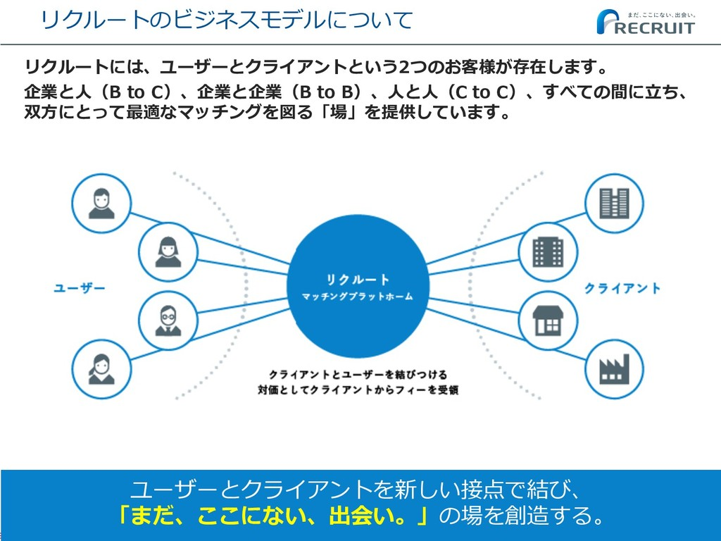 リクルートのビジネスモデルについて 6 リクルートには、ユーザーとクライアントという2つのお客...