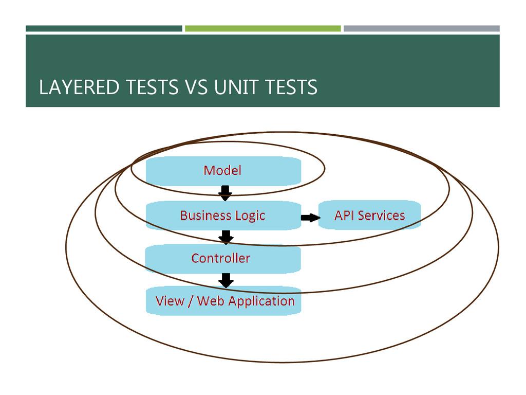 LAYERED TESTS VS UNIT TESTS