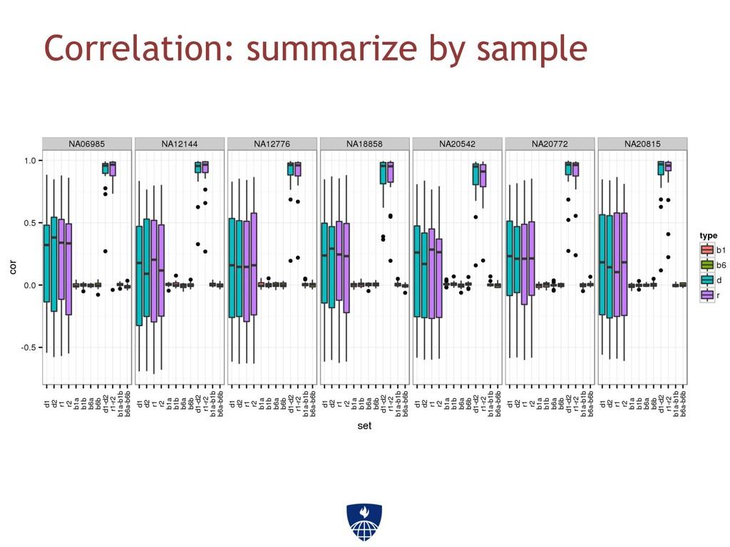 Correlation: summarize by sample