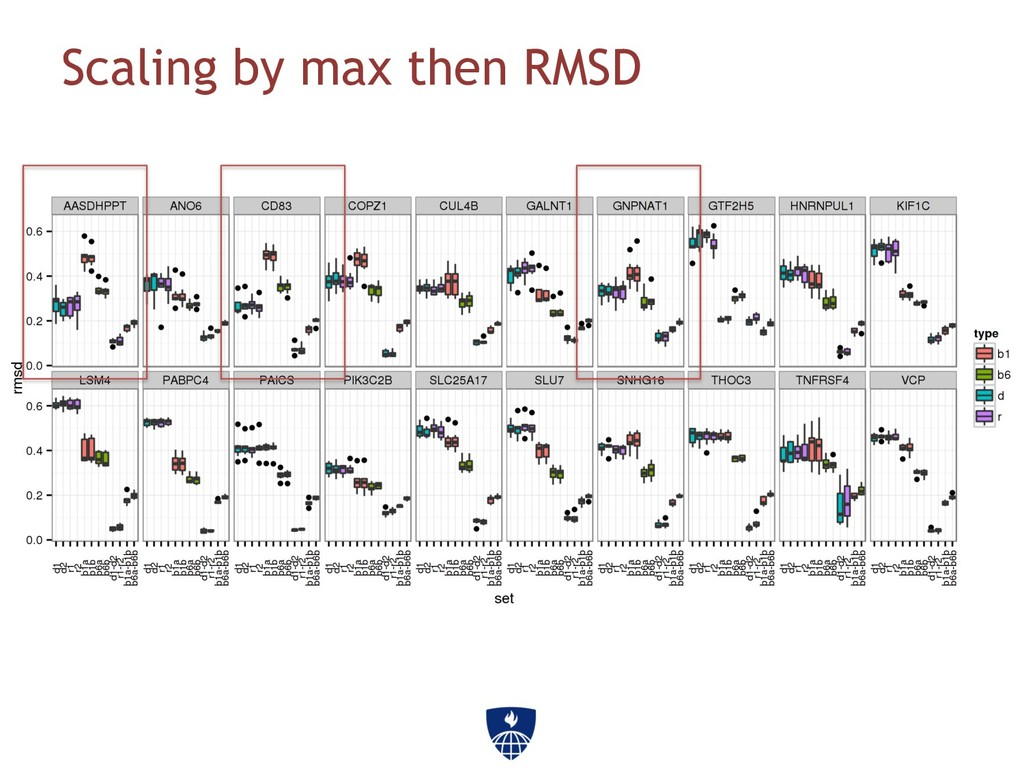 Scaling by max then RMSD