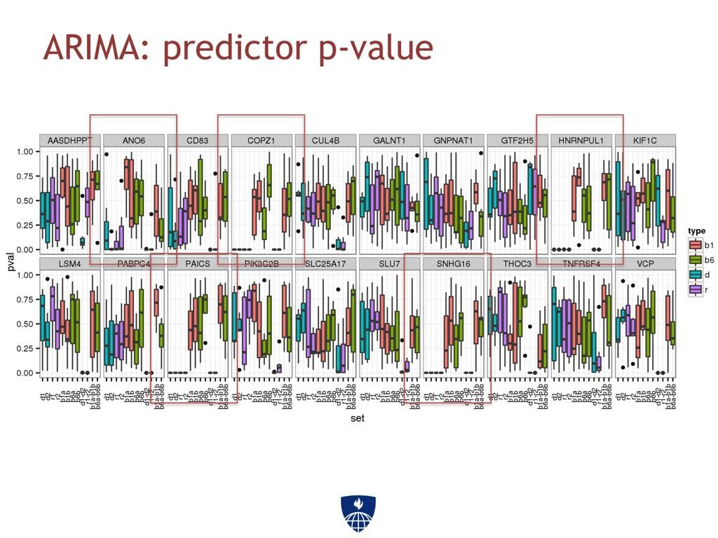 ARIMA: predictor p-value