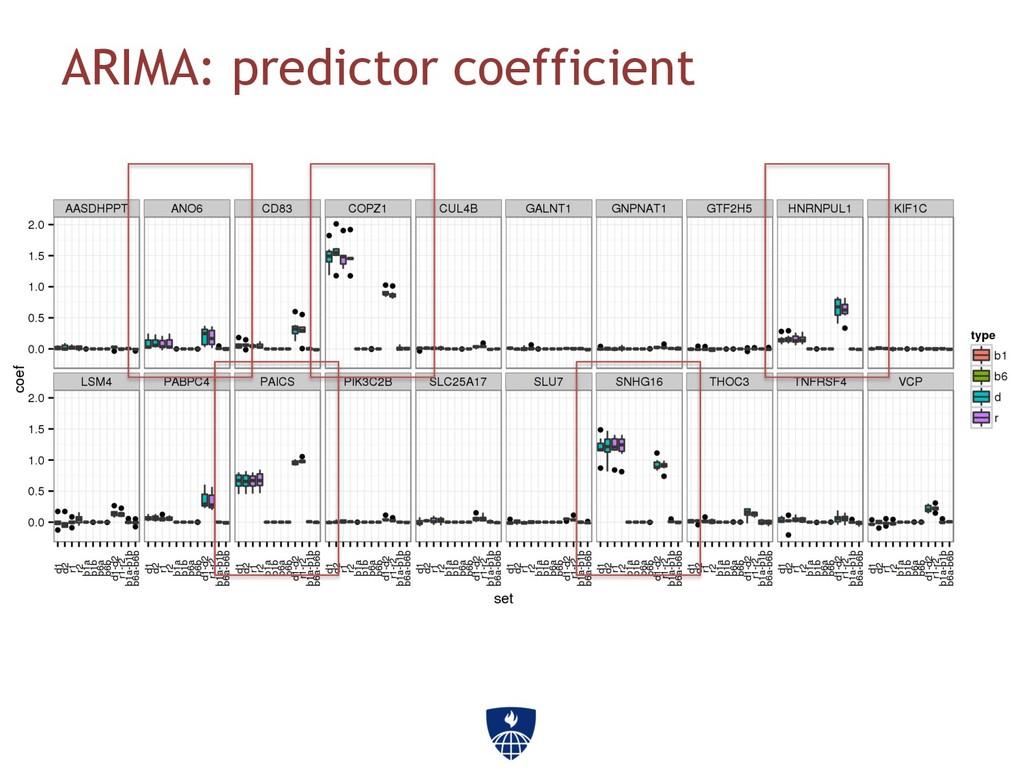 ARIMA: predictor coefficient