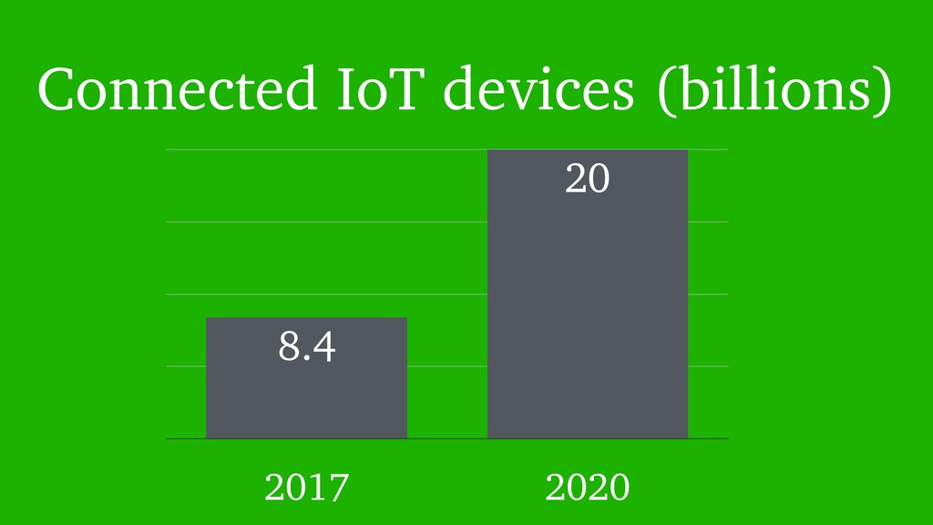 Connected IoT devices (billions) 0 5 10 15 20 2...