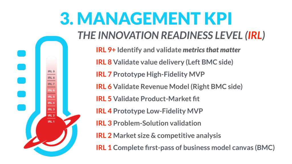 3. MANAGEMENT KPI IRL 9+ Identify and validate ...