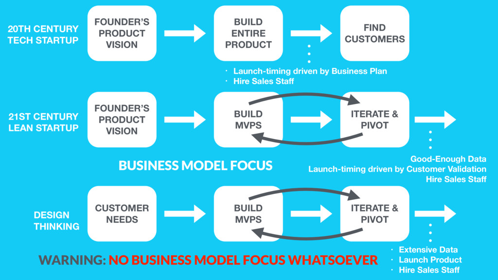 FOUNDER'S PRODUCT VISION BUILD ENTIRE PRODUCT F...