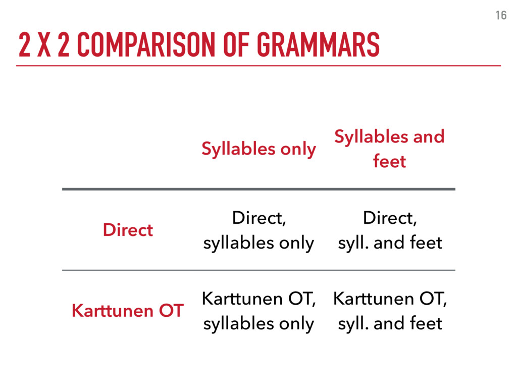2 X 2 COMPARISON OF GRAMMARS 16 Syllables only ...