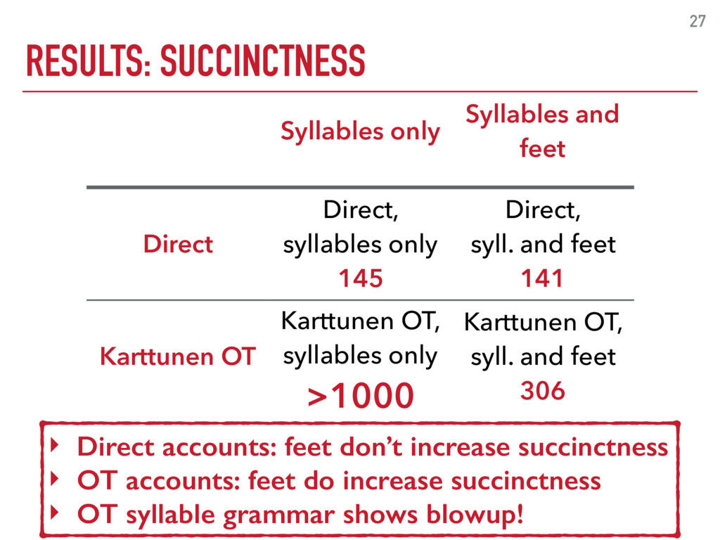 RESULTS: SUCCINCTNESS 27 Syllables only Syllabl...