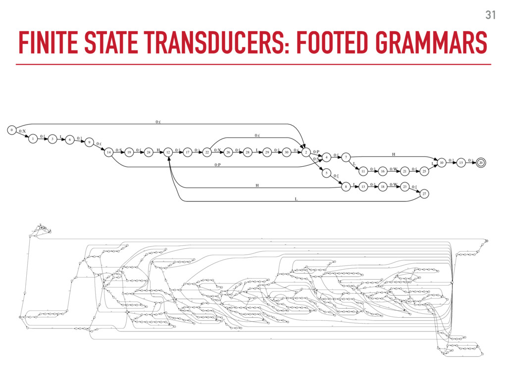 FINITE STATE TRANSDUCERS: FOOTED GRAMMARS 31 0 ...
