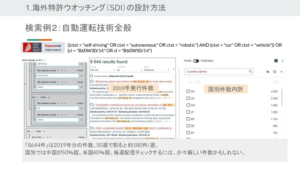 1.海外特許ウオッチング(SDI)の設計方法 検索例2:自動運転技術全般 国別件数内訳 201...