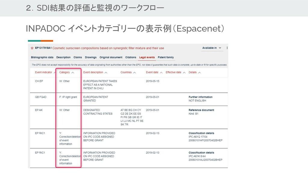 2.SDI結果の評価と監視のワークフロー INPADOC イベントカテゴリーの表示例(Espa...