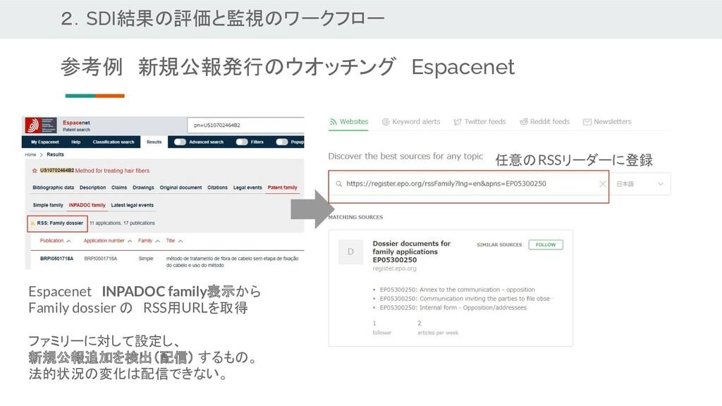 2.SDI結果の評価と監視のワークフロー 参考例 新規公報発行のウオッチング Espacene...