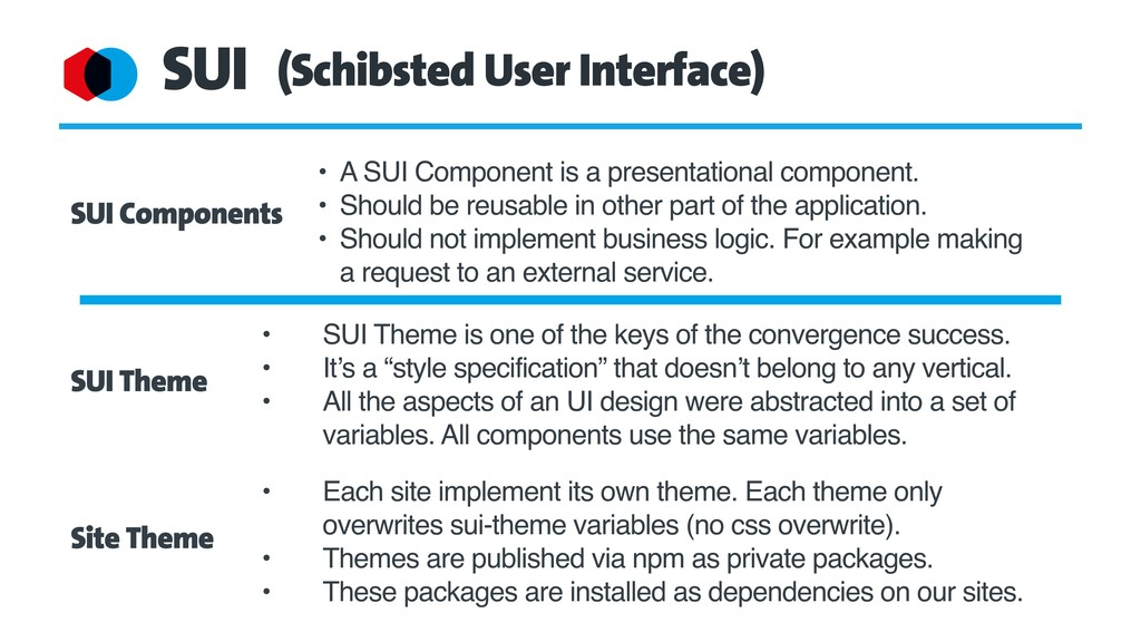 SUI (Schibsted User Interface) SUI Components S...