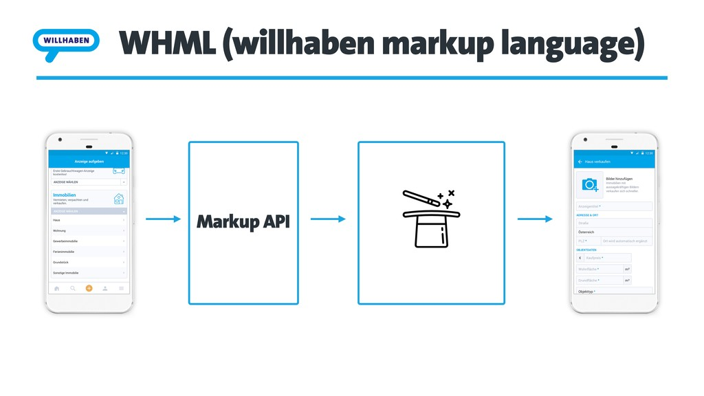 WHML (willhaben markup language) Markup API