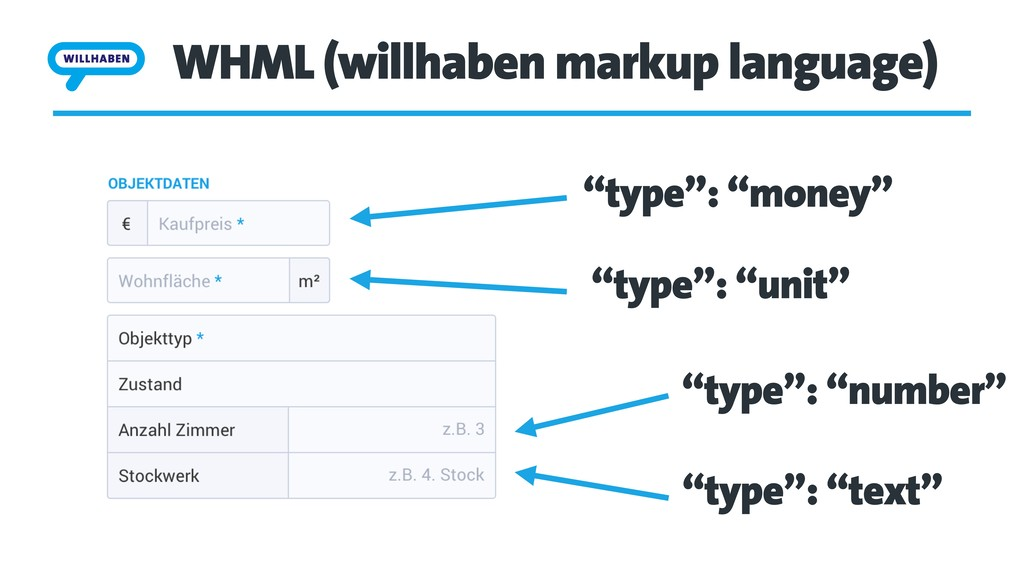 "WHML (willhaben markup language) ""type"": ""money..."