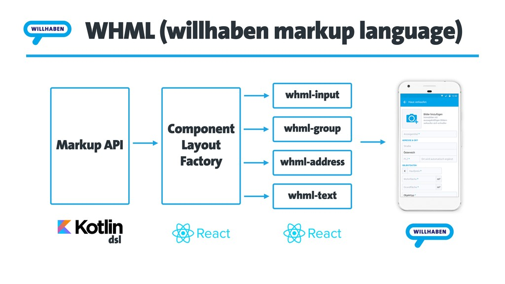 WHML (willhaben markup language) whml-input whm...