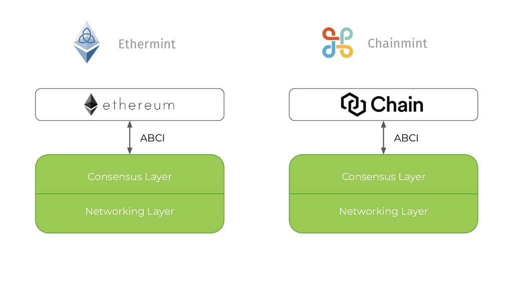 Networking Layer Consensus Layer ABCI Ethermint...