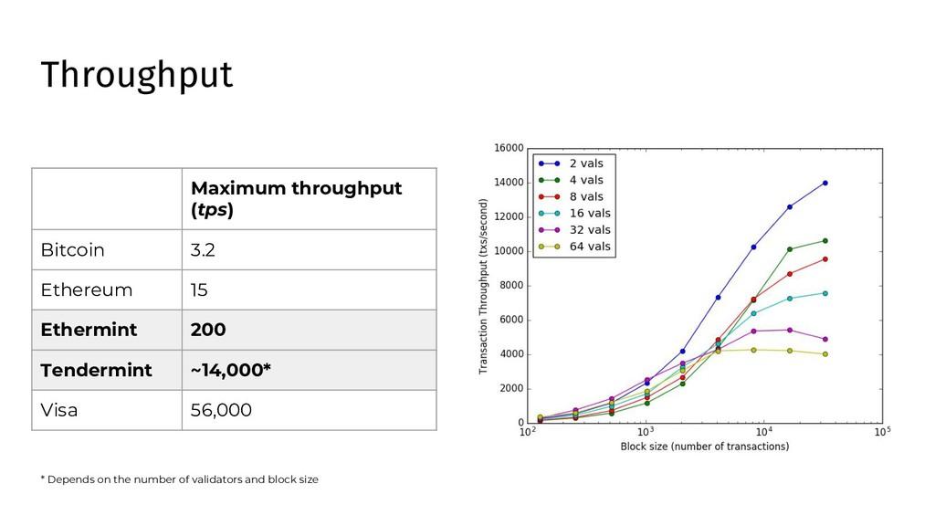 Maximum throughput (tps) Bitcoin 3.2 Ethereum 1...