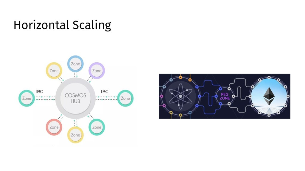 Horizontal Scaling IBC IBC