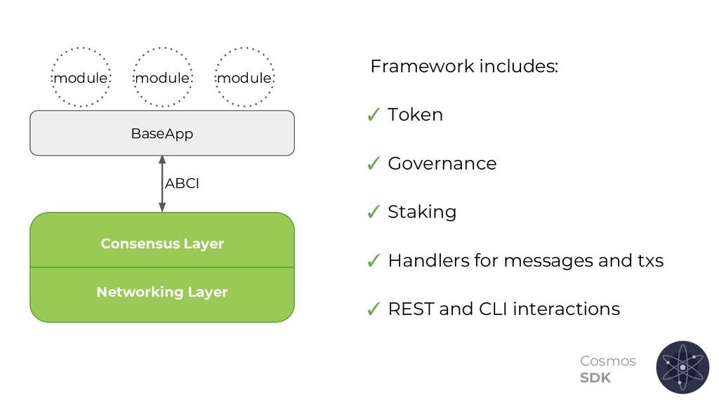 Cosmos SDK Networking Layer Consensus Layer ABC...
