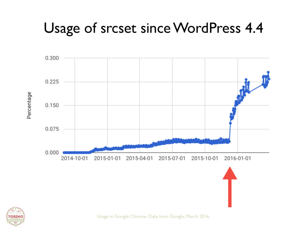 Usage of srcset since WordPress 4.4 Usage in Go...