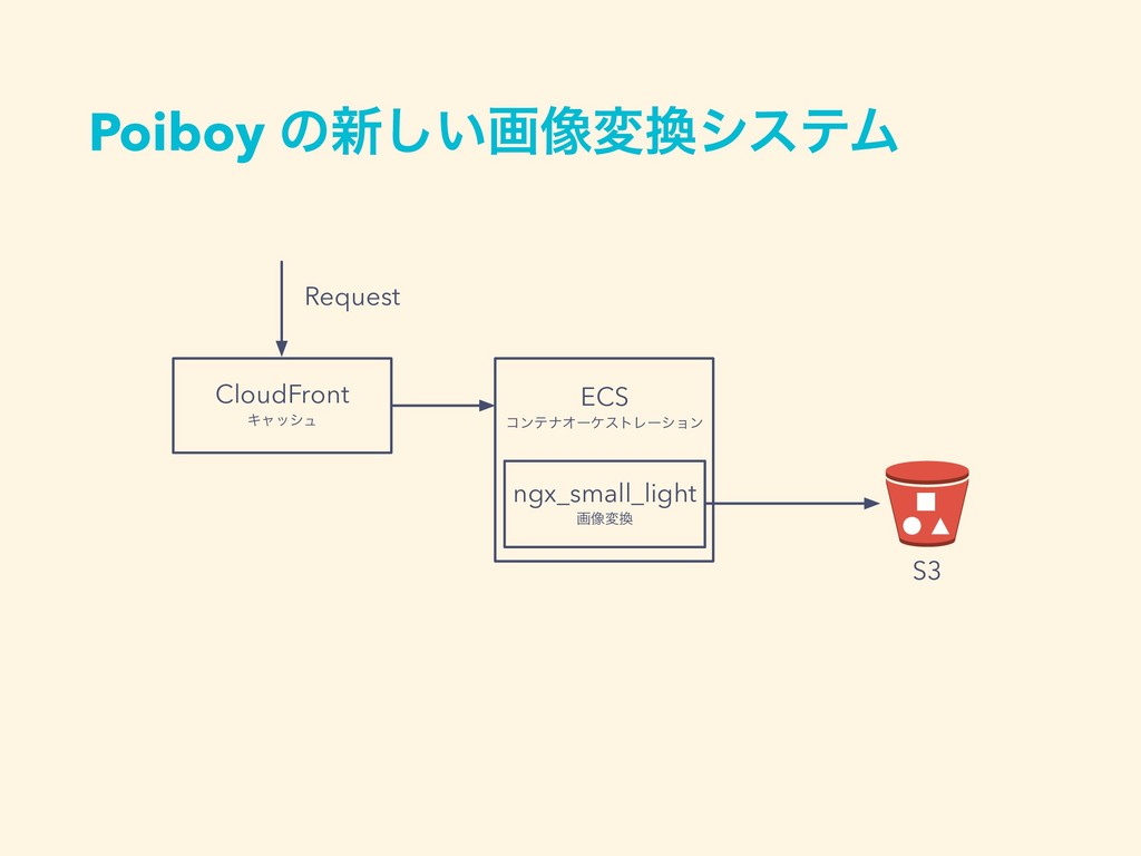 Poiboy ͷ৽͍͠ը૾มγεςϜ CloudFront Ωϟογϡ ECS ίϯςφΦʔ...