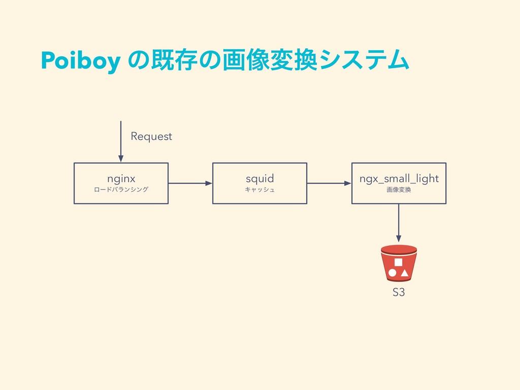 Poiboy ͷطଘͷը૾มγεςϜ nginx ϩʔυόϥϯγϯά squid Ωϟογϡ...