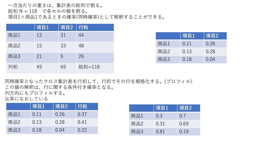 一点当たりの重さは、集計表の総和で割る。 総和 N = 118 で各セルの値を割る。 項目1∧...
