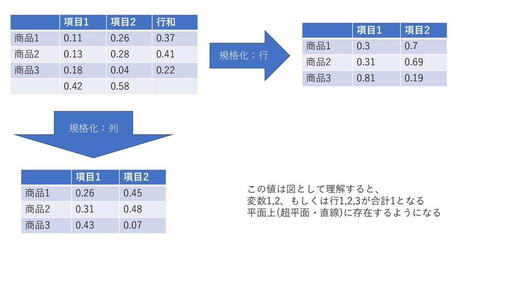 項目1 項目2 行和 商品1 0.11 0.26 0.37 商品2 0.13 0.28 0.4...