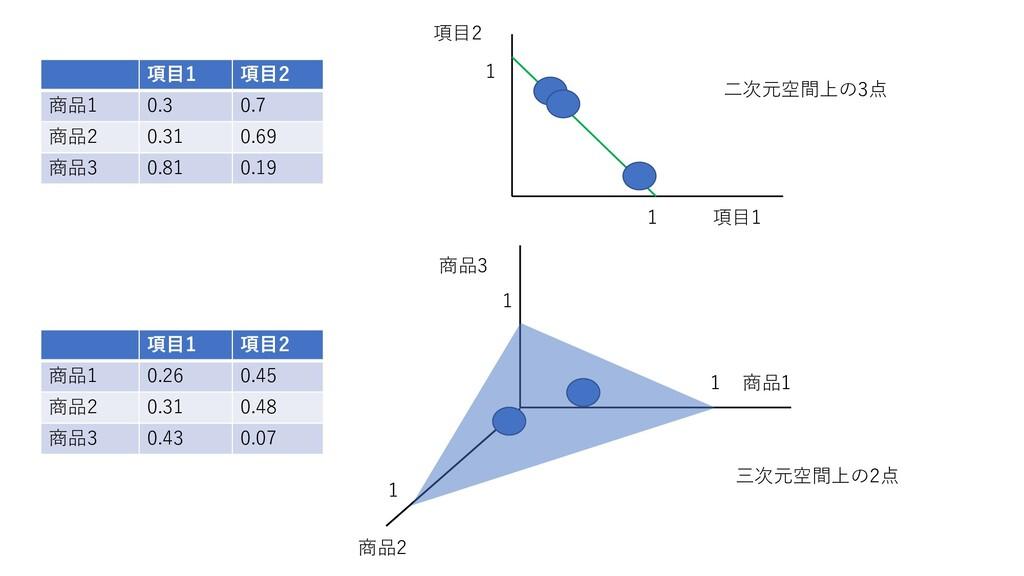 項目1 項目2 商品1 0.3 0.7 商品2 0.31 0.69 商品3 0.81 0.19...