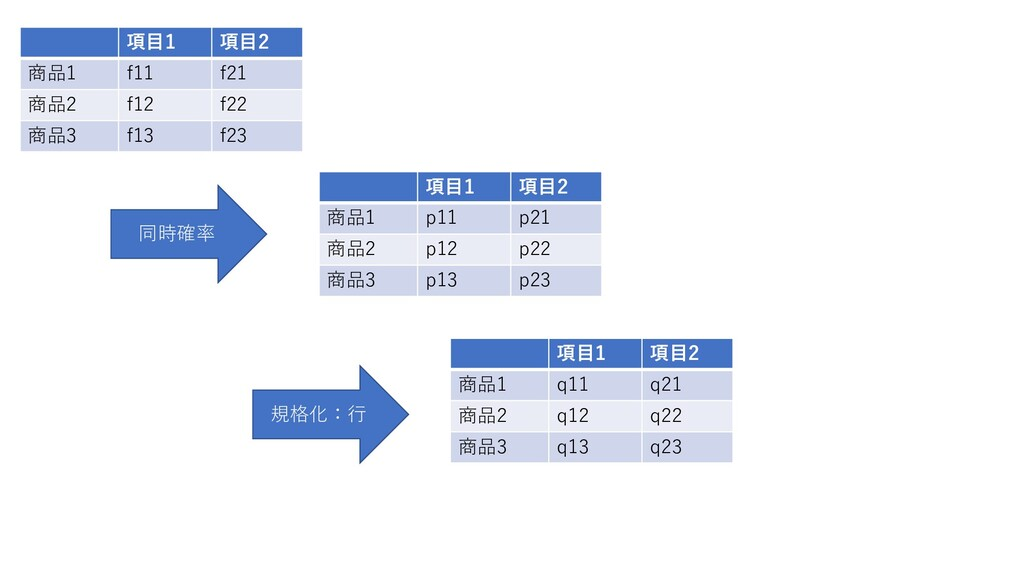 項目1 項目2 商品1 f11 f21 商品2 f12 f22 商品3 f13 f23 同時確...