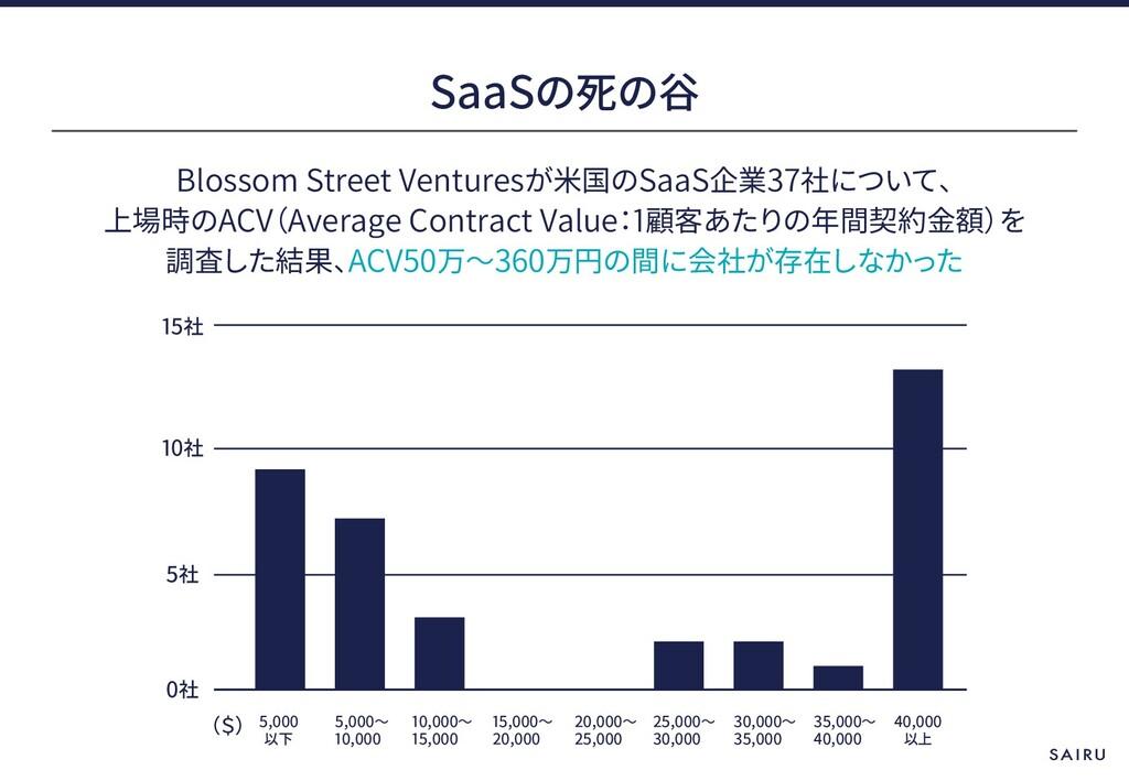 Blossom Street Ventures SaaS 37 ACV Average Con...