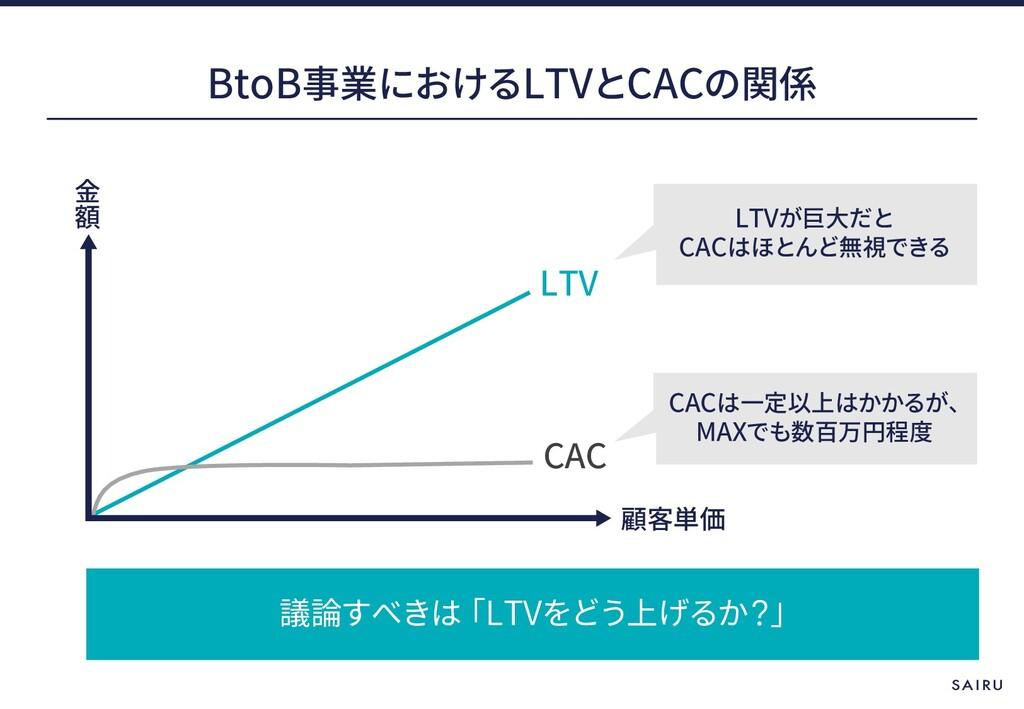 BtoB LTV CAC LTV LTV CAC CAC MAX LTV CAC