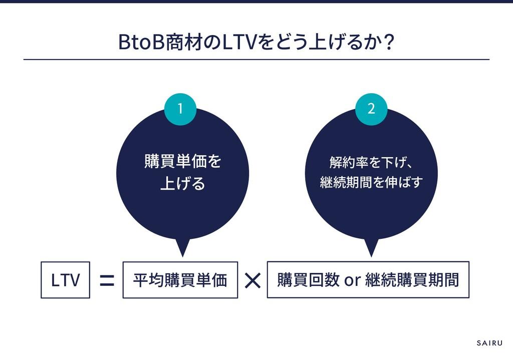 BtoB LTV LTV or 1 2
