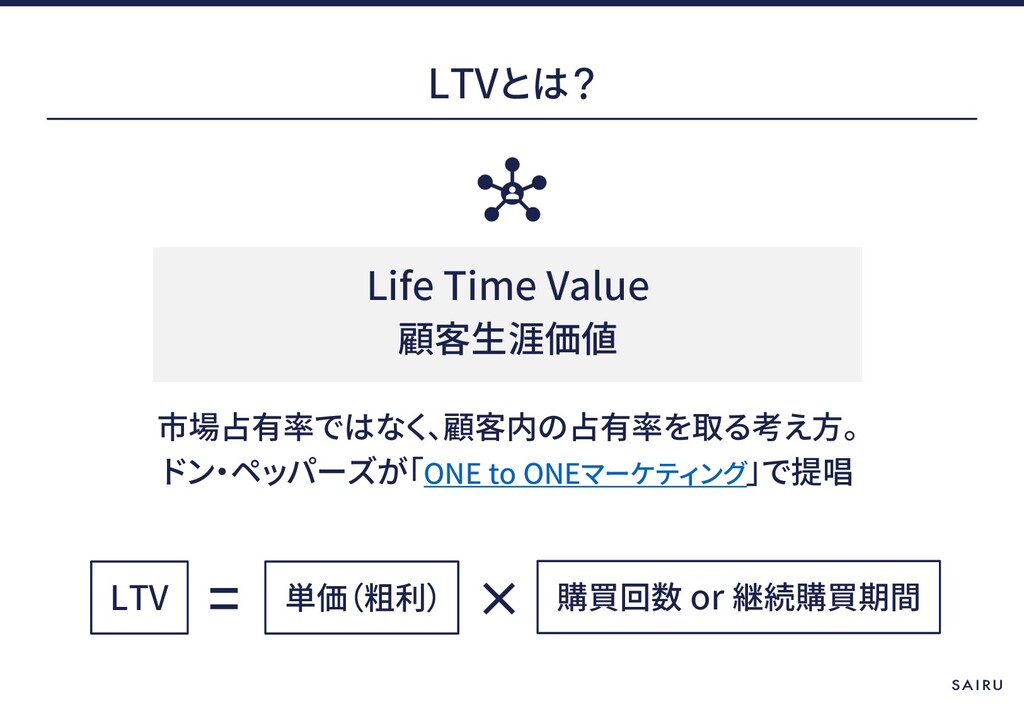 LTV Life Time Value LTV or ONE to ONE
