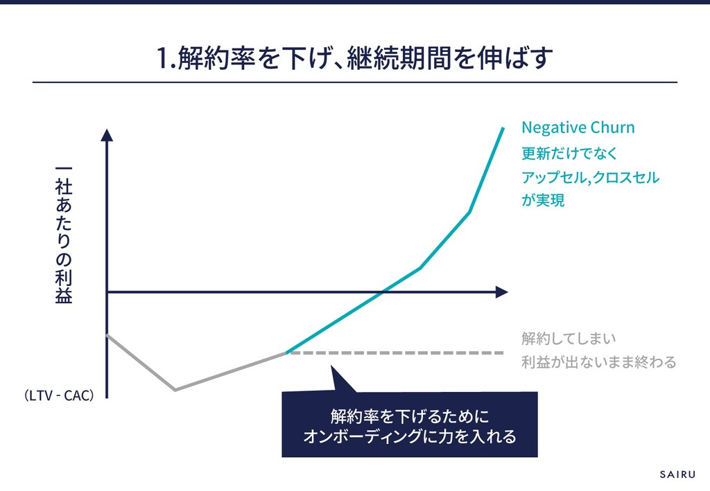 1. LTV - CAC Negative Churn ,