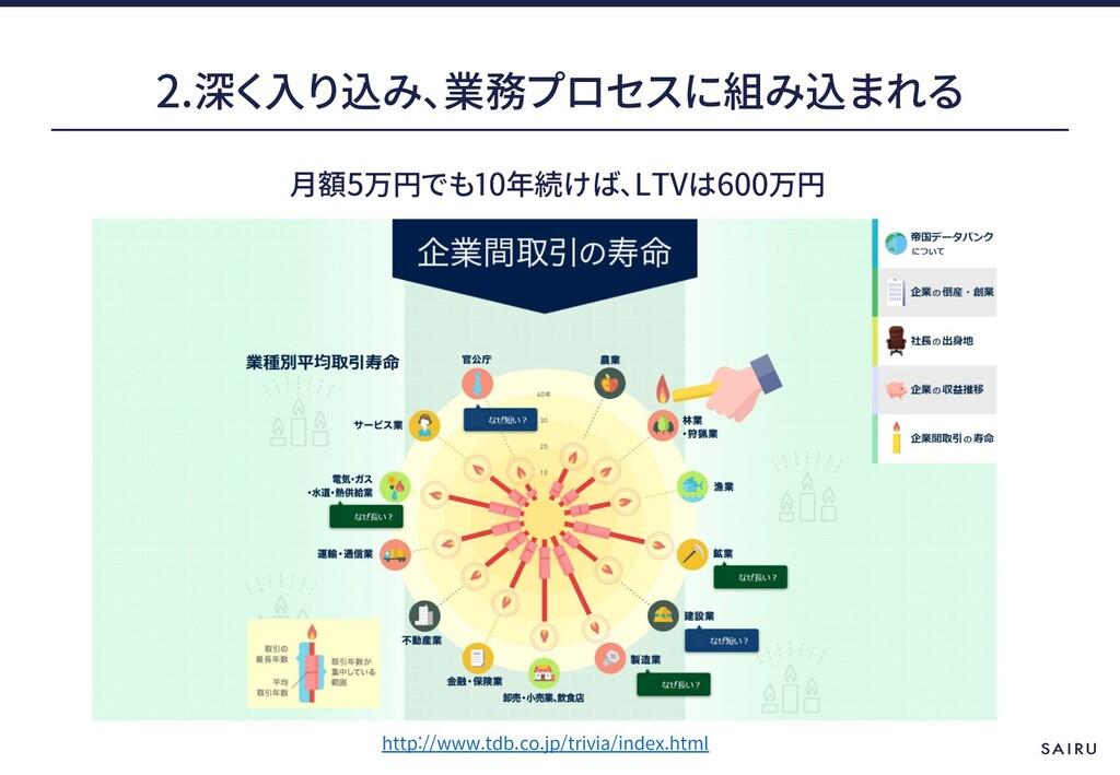 2. 5 10 LTV 600 http://www.tdb.co.jp/trivia/ind...