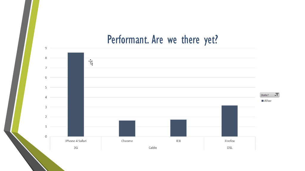 Performant. Are we there yet?