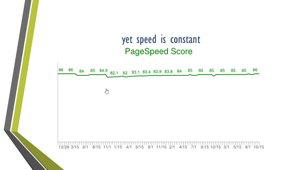 yet speed is constant