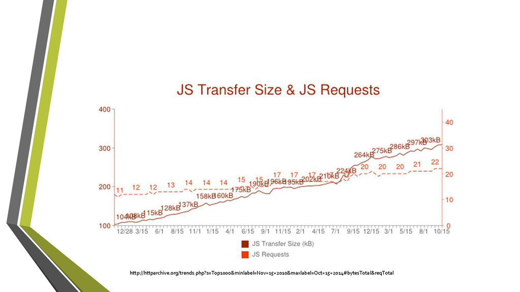 http://httparchive.org/trends.php?s=Top1000&min...