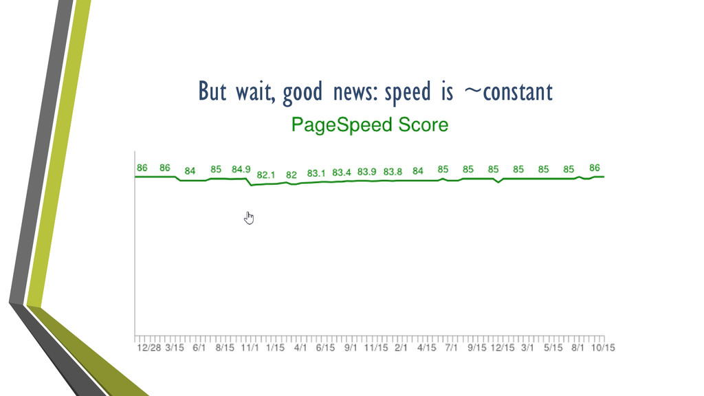 But wait, good news: speed is ~constant